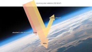 illustration of solar UV radiation going through ozone layer