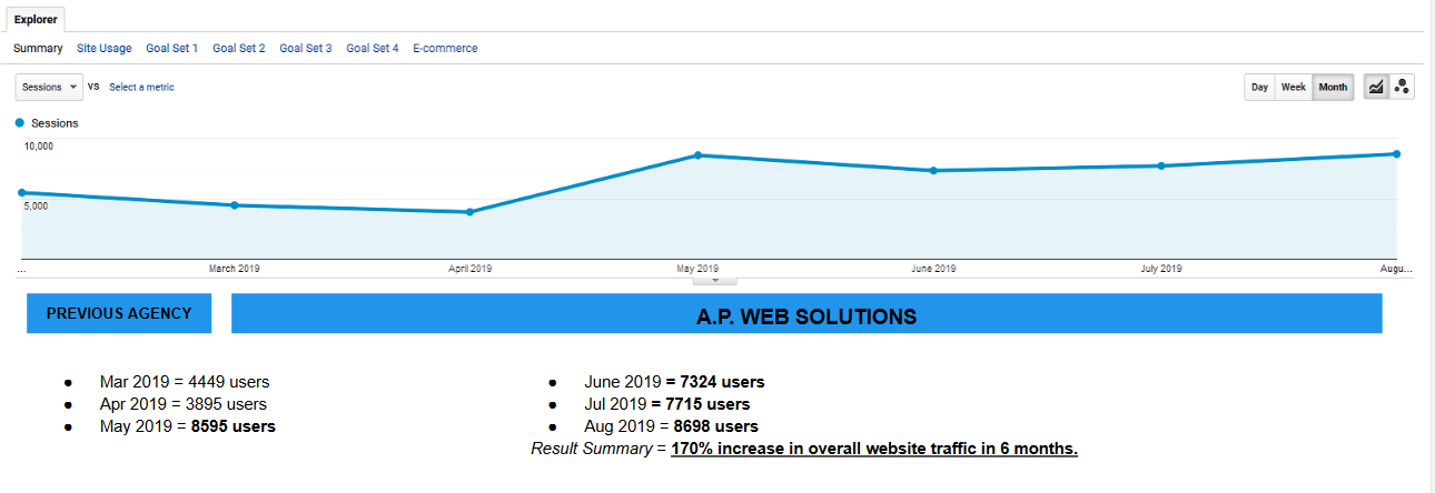 E-commerce Traffic increase seo